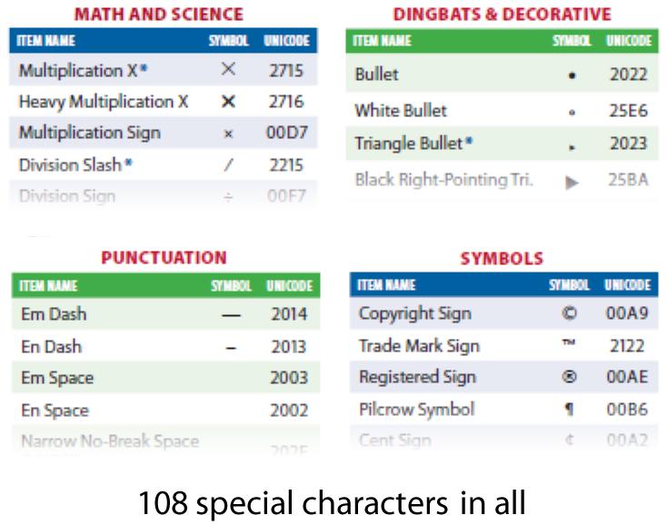 Unicode Character Chart Pubcom Media